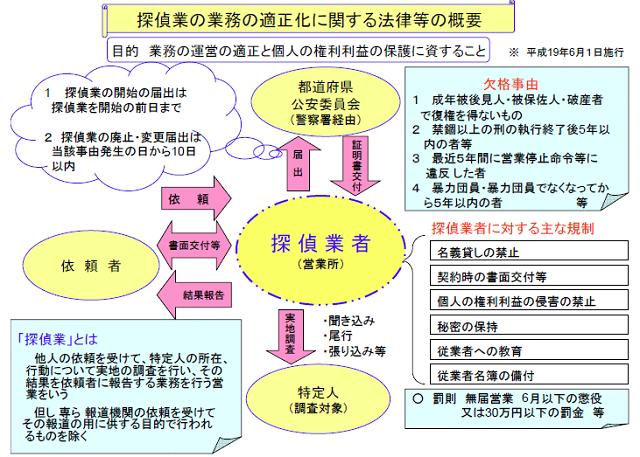 業法の解説 - 日本探偵業協会